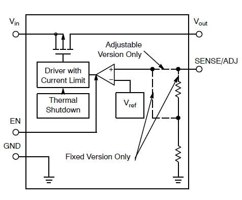ON Semiconductor: NCP605 - линейный регулятор с малым падением напряжения на ток до 500 мА.