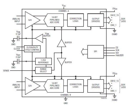 Структурная схема LTC2158-