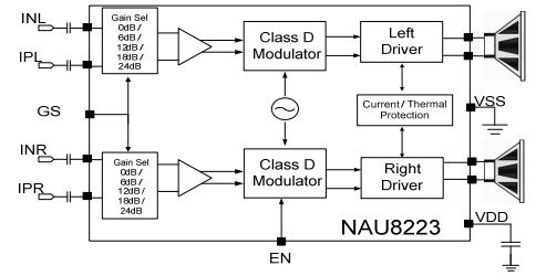 Структурная схема NAU8223