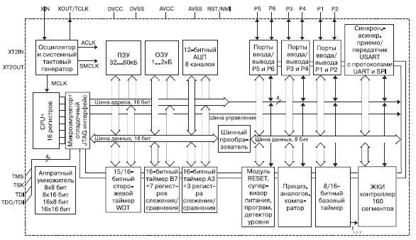 Архитектура MSP430 на примере