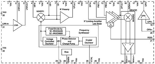Приемник rfRXD выполнен по классической схеме супергетеродинного приемника с однократным преобразованием частоты и...