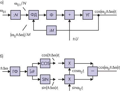 Схема является функциональным прототипом автомобильного ФМ модулятора в авто.  Схема питается от пальчиковой...