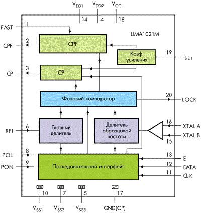 ...делитель входной частоты с программируемым коэффициентом деления (17 бит), делитель образцовой частоты (11 бит)...