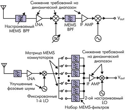 Верхний вариант использует перестраиваемый входной фильтр, который позволяет повысить интеграцию схемы благодаря...