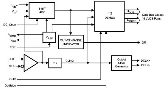 Данные изделия являются АЦП последовательного приближения и устройством выборки-хранения.  Вывод.