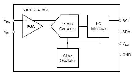 ADS1000-Q1, Экономичный, 12-битный АЦП с I2C интерфейсом.