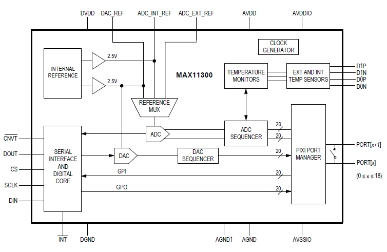 MAX11300, ИС преобразования