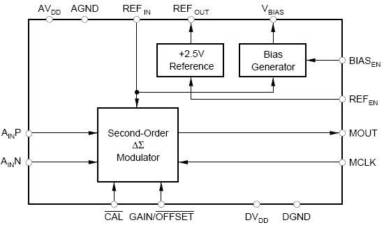 Разрешение (Бит).  Serial.  Частота амплитудно-импульсной модуляции.  Lead Free Status / RoHS Status.