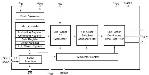 дельта-сигма ЦАП