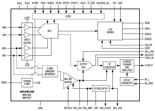 MAX1365, Интегральные схемы