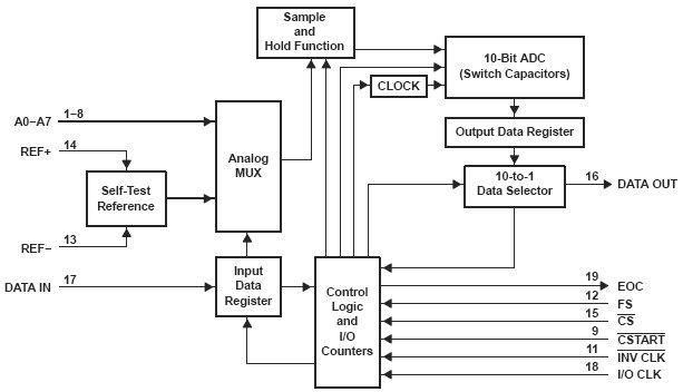 TLV1548-EP, Низковольтные 10 битные АЦП последовательного приближения с 8 аналоговыми входами.