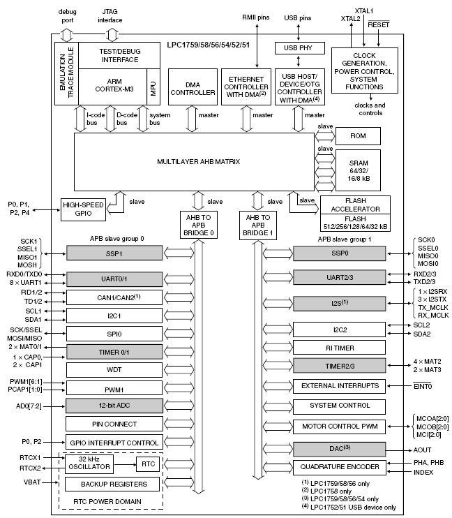 LPC1759, 32-разрядные
