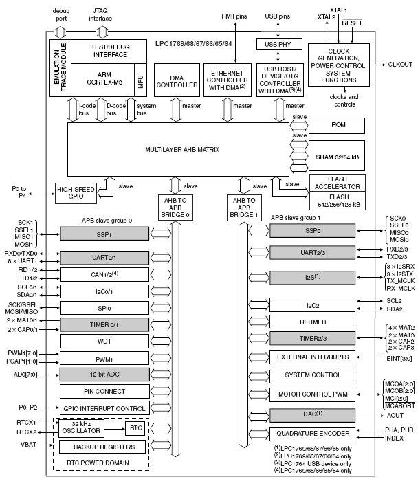 LPC1769, 32-разрядные