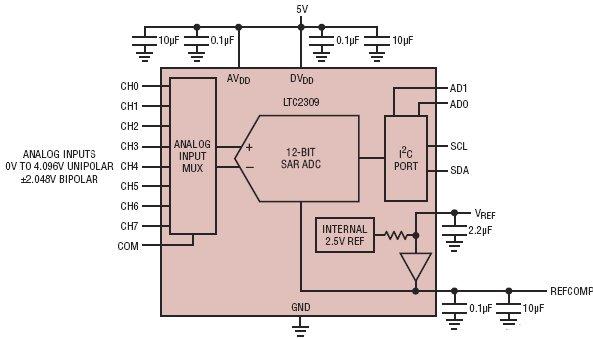 LTC2309, 12-битные, 8-канальные АЦП последовательного приближения с интерфейсом I2C.