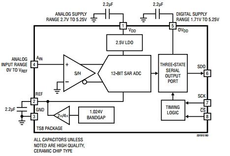 LTC2315-12, 12-битные АЦП