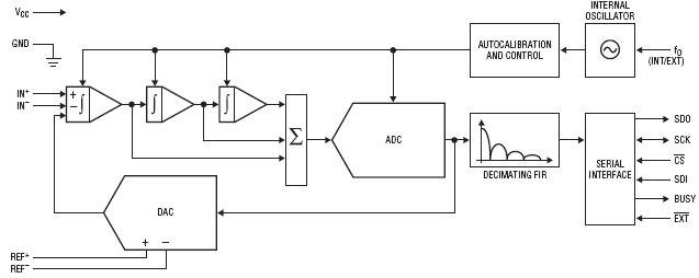 24-битные дельта-сигма АЦП