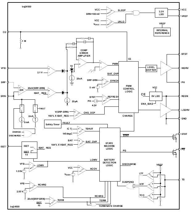 bq24600, Автономные контроллеры зарядки литий-ионных или литий-полимерных батарей с режимом коммутации.
