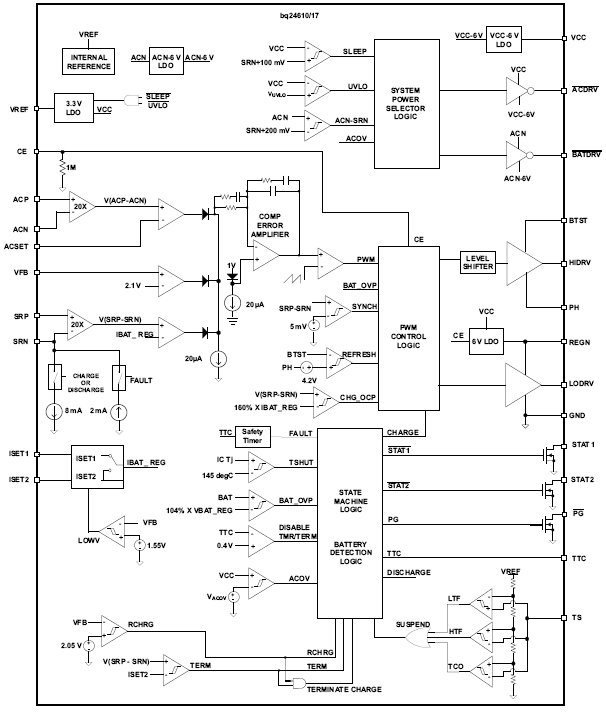bq24610, Автономные контроллеры зарядки литий-ионных или литий-полимерных батарей с режимом коммутации.