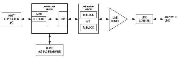 G3-PLC для использования в