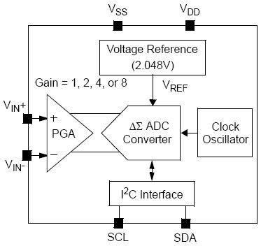 18-битный дельта-сигма АЦП