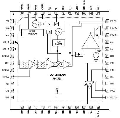 MAX3541, Полноценный ТВ-тюнер