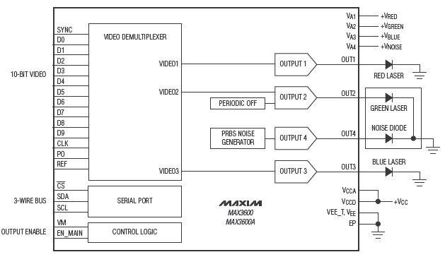 Драйверы для лазерных проекторов дают возможность уменьшить площадь посадочного места до 5мм х 5мм при разрешении до...
