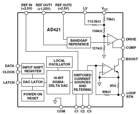 AD421, ЦАП с токовым выходом 4 мА - 20 мА и питанием от цепи нагрузки.