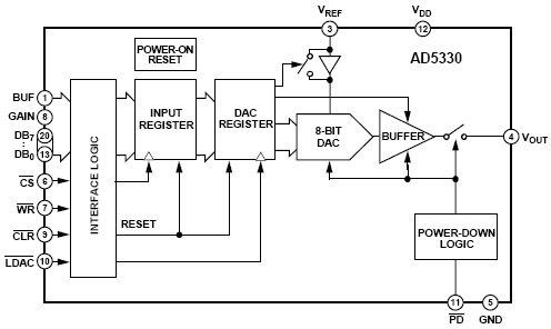 AD5330, 8-разрядный ЦАП с