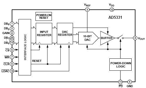AD5331, 10-разрядный ЦАП с
