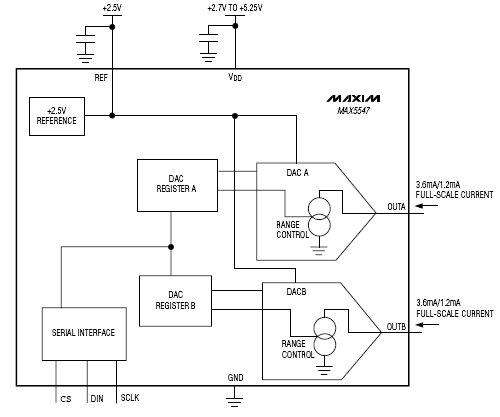 MAX5547, Двойной 10 битный ЦАП с выходами, являющимися потребителями тока.