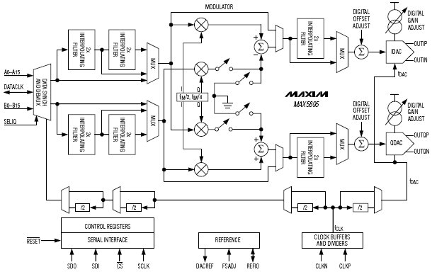 MAX5893, 12- битный двойной интерполирующий и модулирующий ЦАП с КМОП входами и скоростью обновления 500 Msps.
