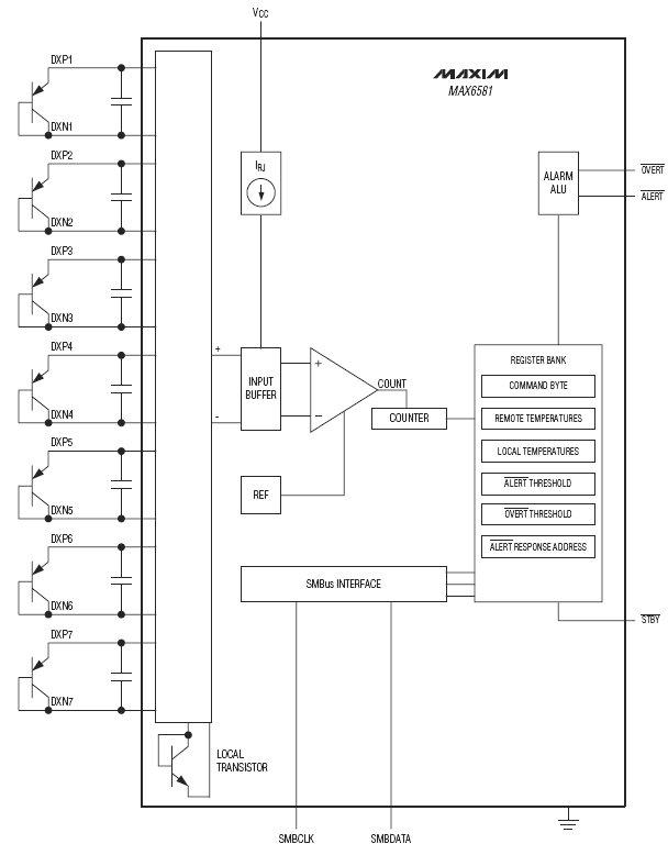 MAX6581, 8-канальный температурный датчик с точностью =1 C.