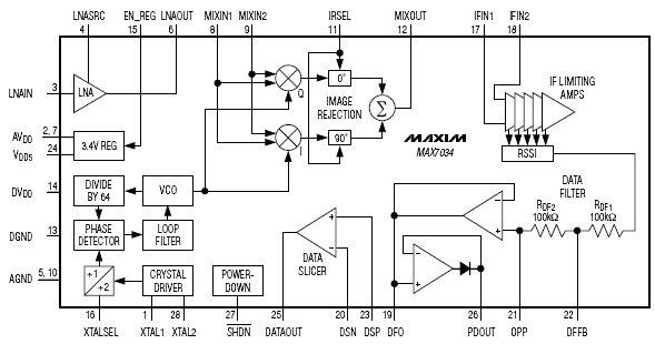 MAX7034, 315 МГц /434 МГц