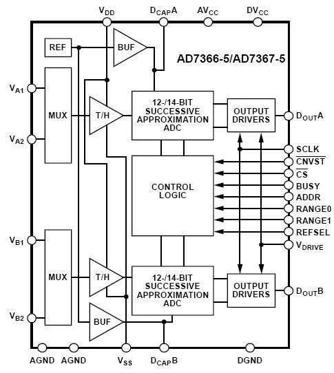 AD7366-5, 12-битные, 2-канальные АЦП последовательного приближения с биполярным входом.