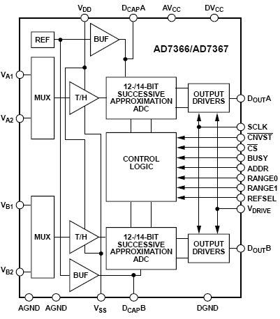 AD7366, 12-битные, 2-канальные АЦП последовательного приближения с биполярным входом.