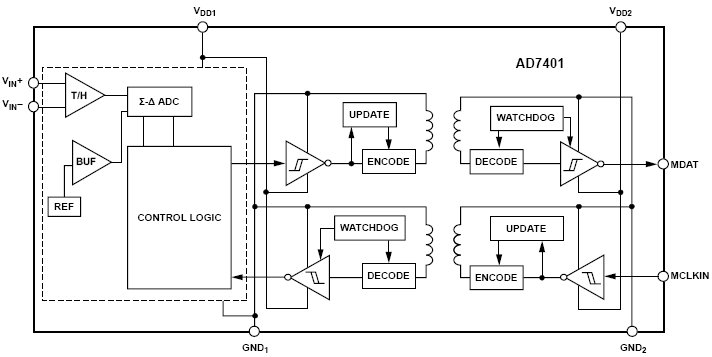 сигма-дельта модулятор