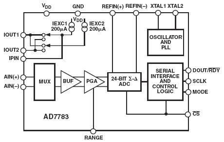 AD7783, 24-битный дельта-сигма