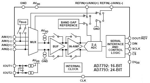 Блок-схема икросхемы аналогово-цифрового преобразователя AD7792.