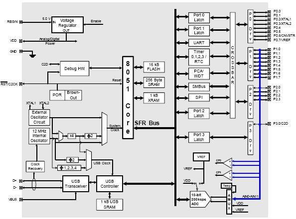 C8051F320, Сверхбыстродействующий 25 MIPS микроконтроллер с 16Кб Flash, 10-разр.  АЦП и полноскоростным USB.