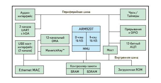 Рис. 4. Блок-схема микроконтроллера EP9301.  Основные возможности. системная шина 66.