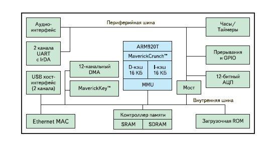 Рис. 5. Блок-схема микроконтроллера EP9302. процессор ARM920T 200 МГц. кэш: 16 КБ данных + 16 КБ программ.