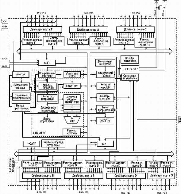 8-разрядный микроконтроллер AVR с внутрисистемно-программируемой флэш-памятью размером 16 кбайт.