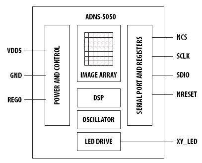 ADNS-5050, Датчик оптической
