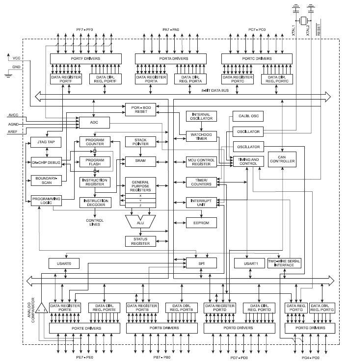 AT90CAN32 Automotive, 8-разрядный AVR-микроконтроллер с внутрисистемно-программируемой Flash памятью и...