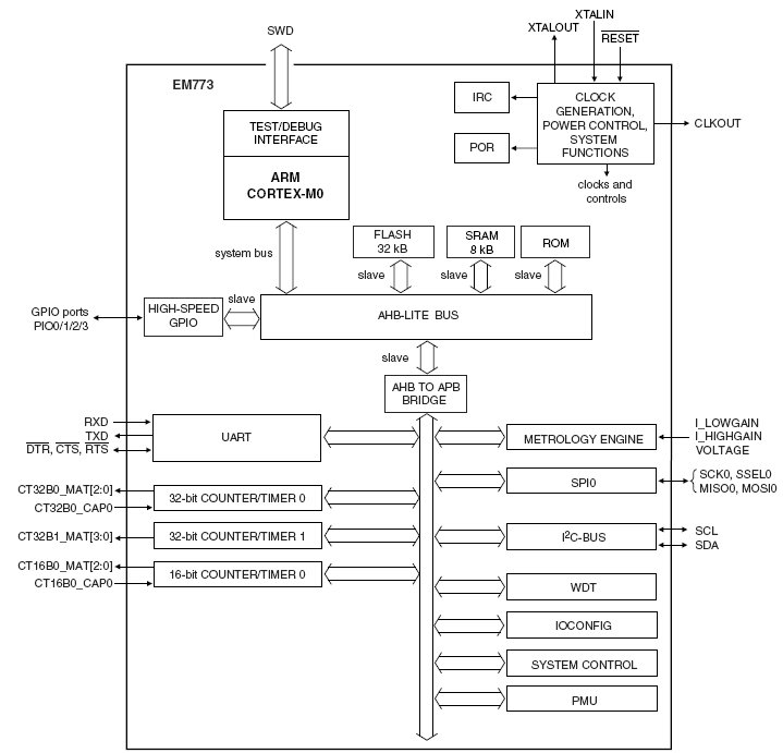 Микросхема для счетчиков