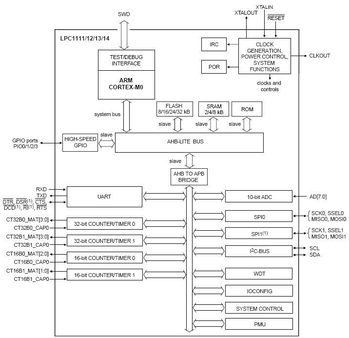 Cortex-M0, Flash память