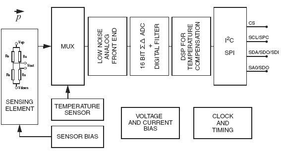 барометр с цифровым