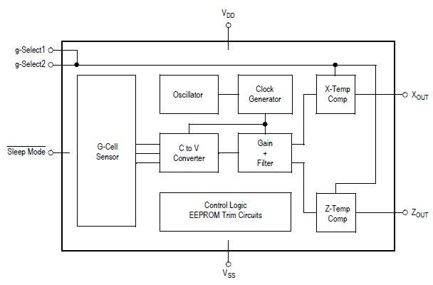 Функциональная схема MMA7261