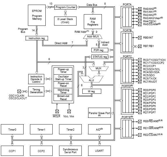 PIC16C63A, 8-разрядные КМОП