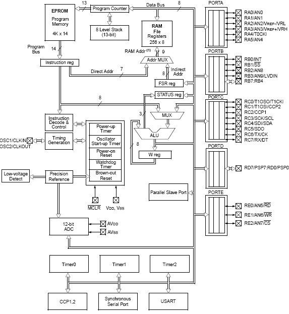 PIC16C774, 8-разрядный КМОП